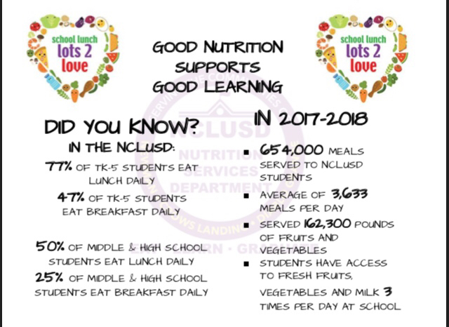 Information on meals served in NCLUSD